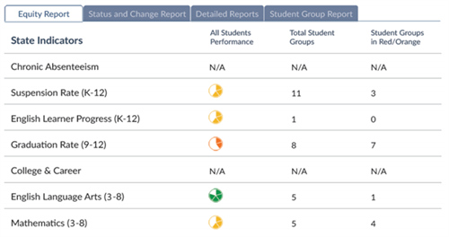 sample CA School Dashboard report