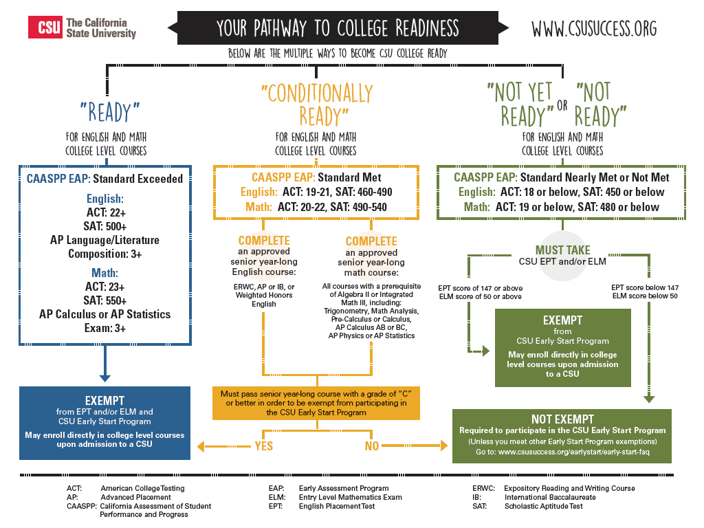 What are the requirements of a CSU?